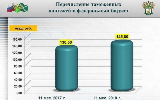 Смоленские таможенники перечислили в бюджет России более 145 млрд рублей