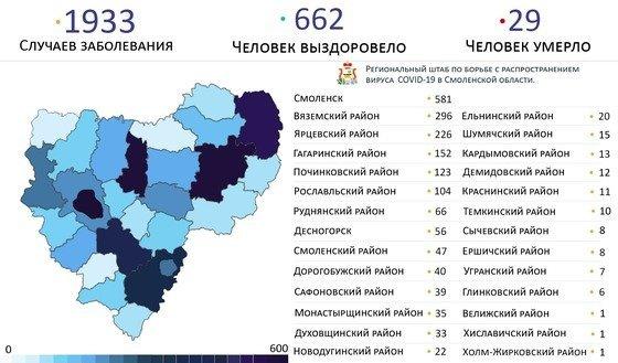 Число инфицированных COVID-19 в Смоленске приближается к 600