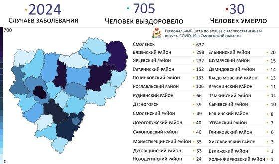 В Смоленске за сутки выявили 56 новых случаев заболевания коронавирусом