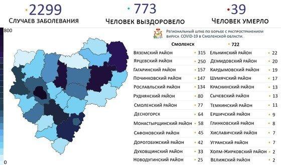 Число заболевших COVID-19 в Смоленске превысило 700 человек